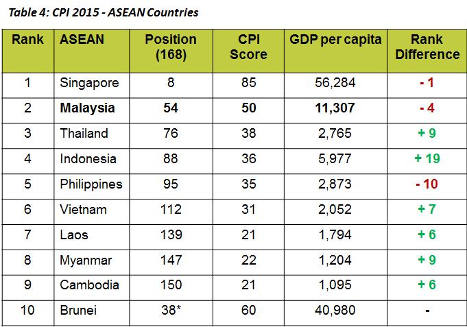 CPI-asean-2015