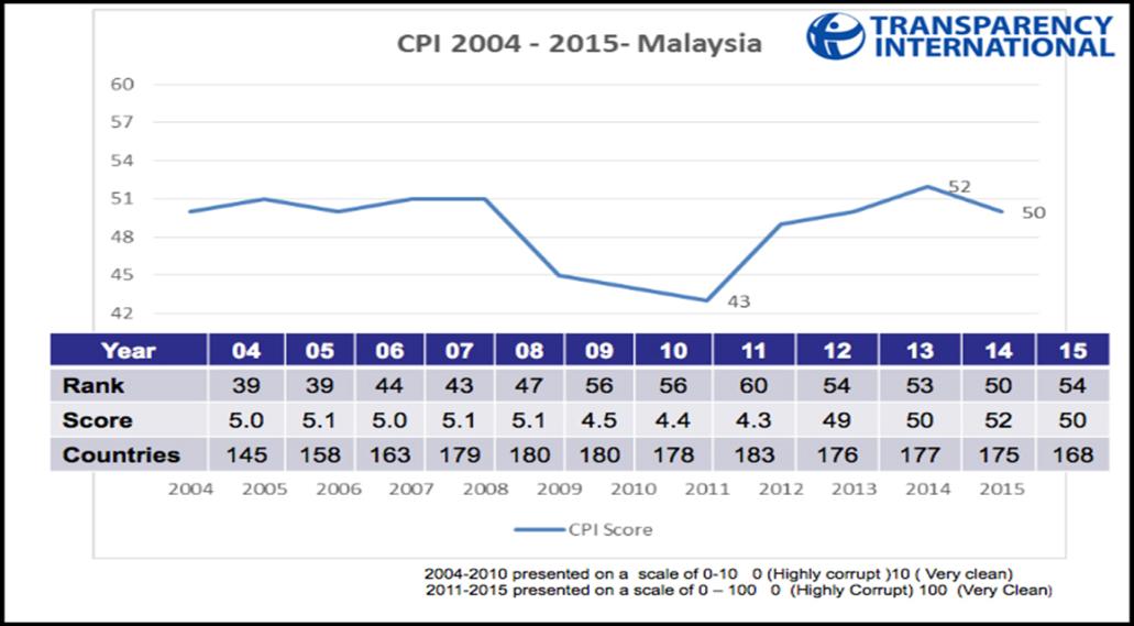 CPI Msia 2004-2015