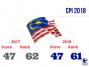Transparency International's 2018 Corruption Perceptions Index: Malaysia