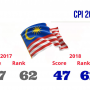 Transparency International's 2018 Corruption Perceptions Index: Malaysia