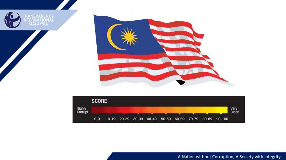 Transparency International Malaysia Corruption Perceptions Index 2019